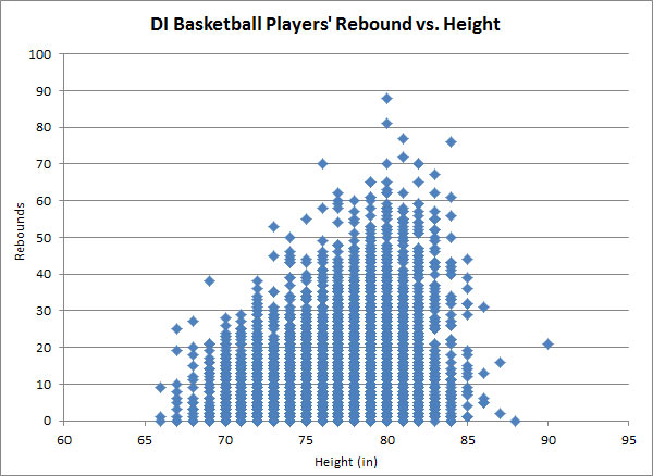 DI Basketball Players' Rebound vs. Height