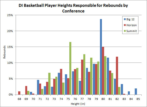 Height of Players' Responsible for Rebounds by Conference