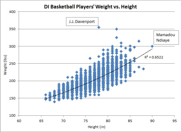 DI Basketball Players' Weight vs. Height