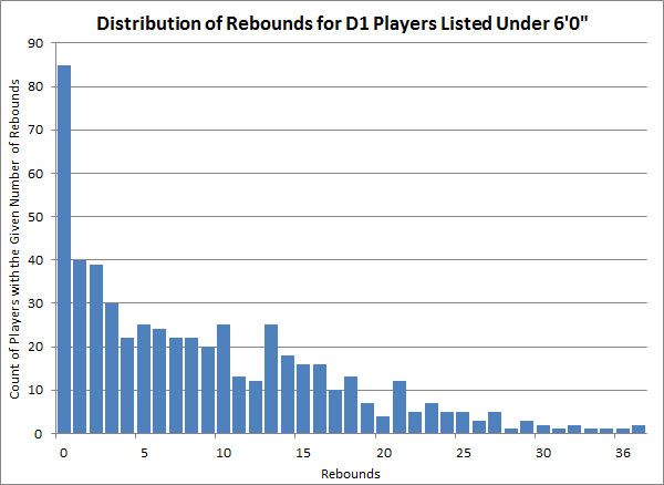 Distribution of Rebounds for D1 Players Listed Under 6'0""