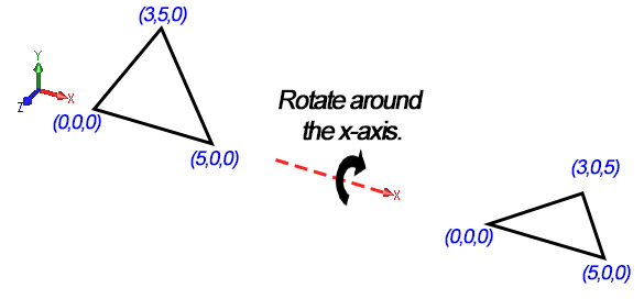 Explain Rotation Orentation